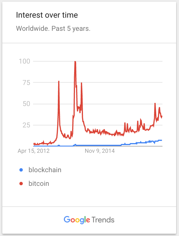 crypto investment over time chart