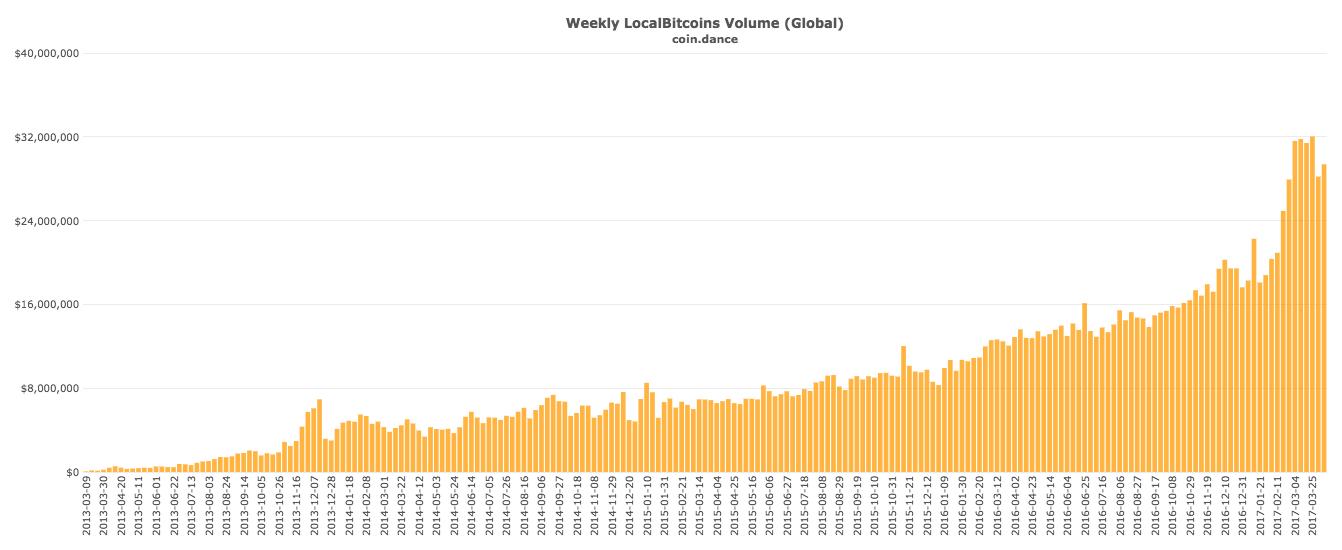 crypto data chart
