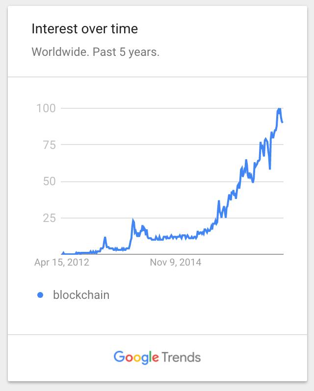 crypto google chart