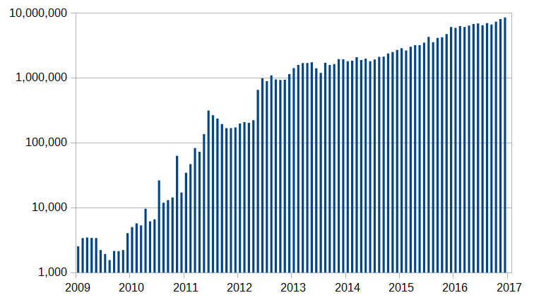 crypto yearly chart